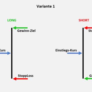 Diese 3 Punkte (Kurse) entscheiden über Ihren Trading-Erfolg Bild 1