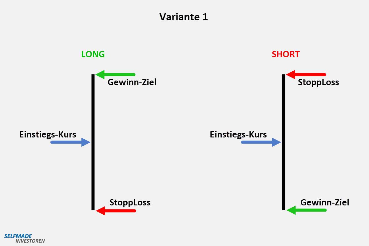 Diese 3 Punkte (Kurse) entscheiden über Ihren Trading-Erfolg Der Abstand zwischen Einstieg, Gewinnziel und Stop-Loss ist gleich groß