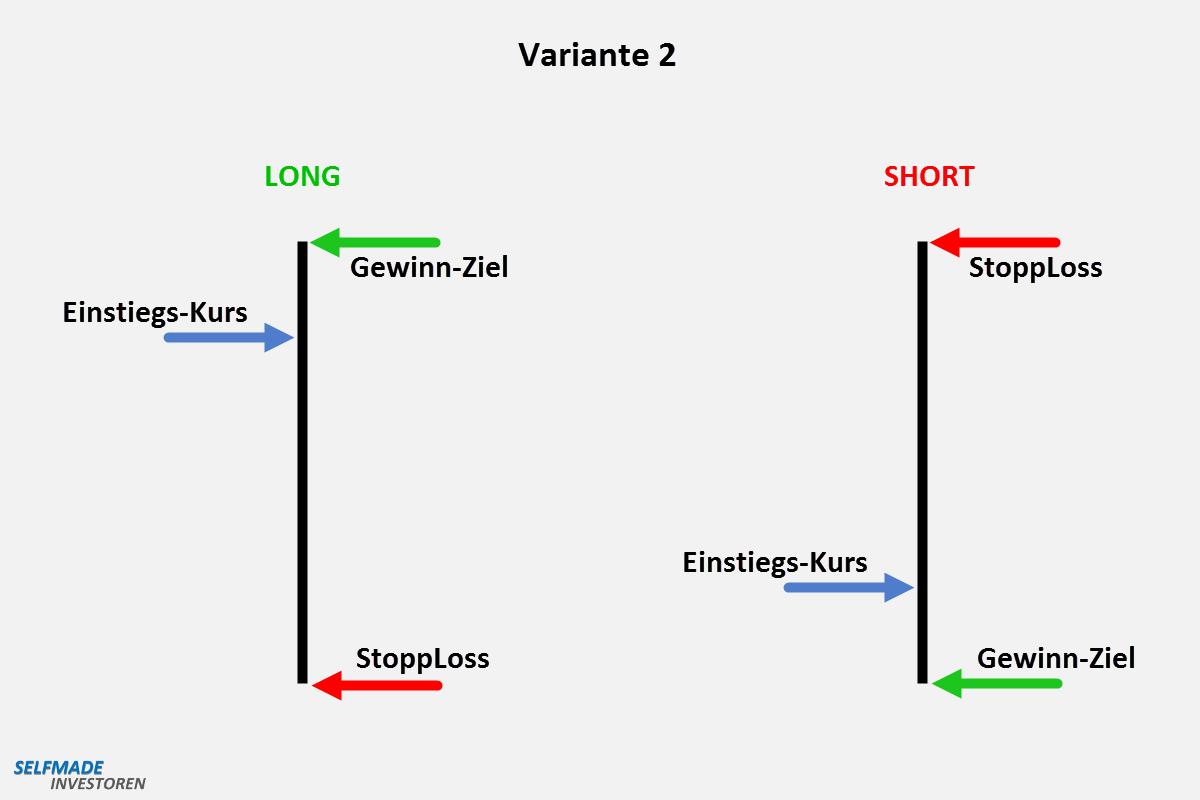 Diese 3 Punkte (Kurse) entscheiden über Ihren Trading-Erfolg Der Abstand zwischen Einstieg und Gewinn-Ziel ist entscheidend kleiner als der Abstand zwischen Einstieg und Stop-Loss