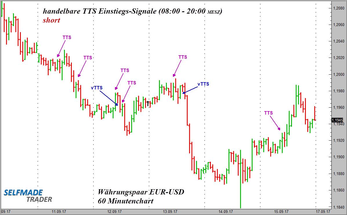 8 erfolgreiche Einstiegssignale im Währungspaar EUR-USD 60 Minutenchart
