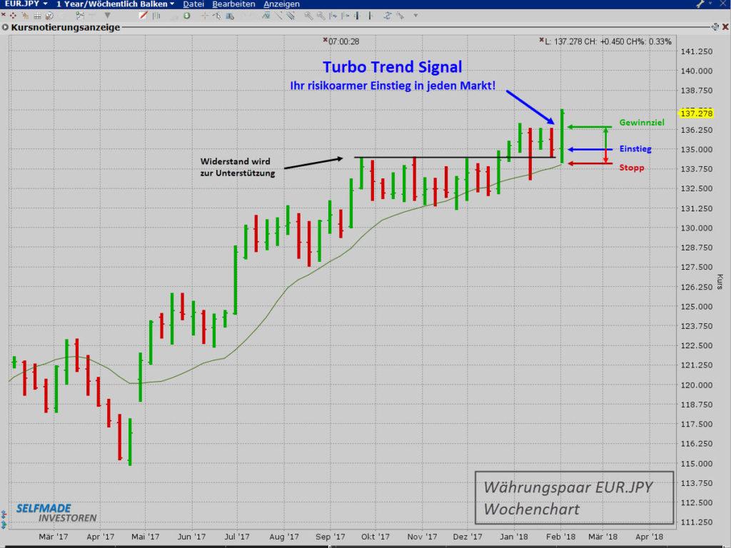 EUR-JPY 133 Pips Gewinn mit Long Trade - Turbo Trend Signal