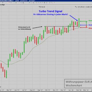 profitabel traden mit dem Turbo Trend Signal
