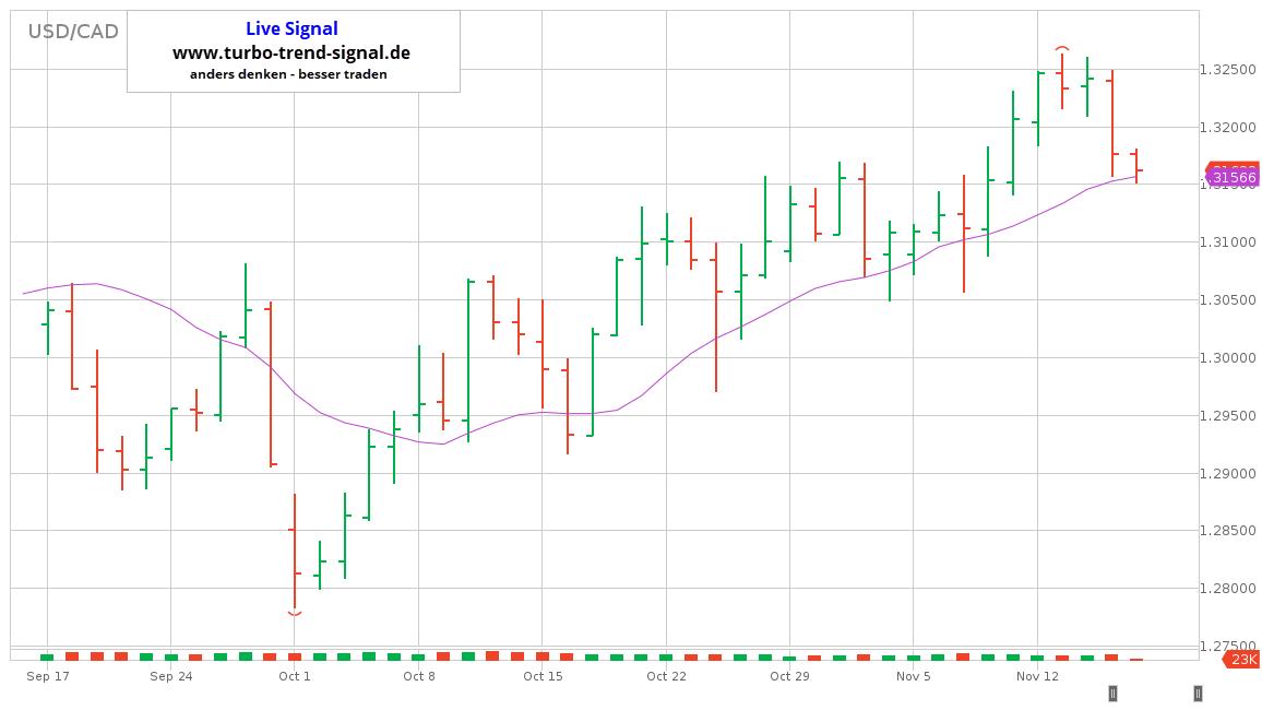 Turbo Trend Signal Live-Signal Long USD/CAD