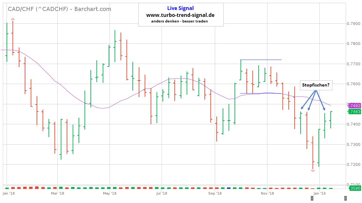 Turbo Trend Signal Live-Signal Short CAD/CHF