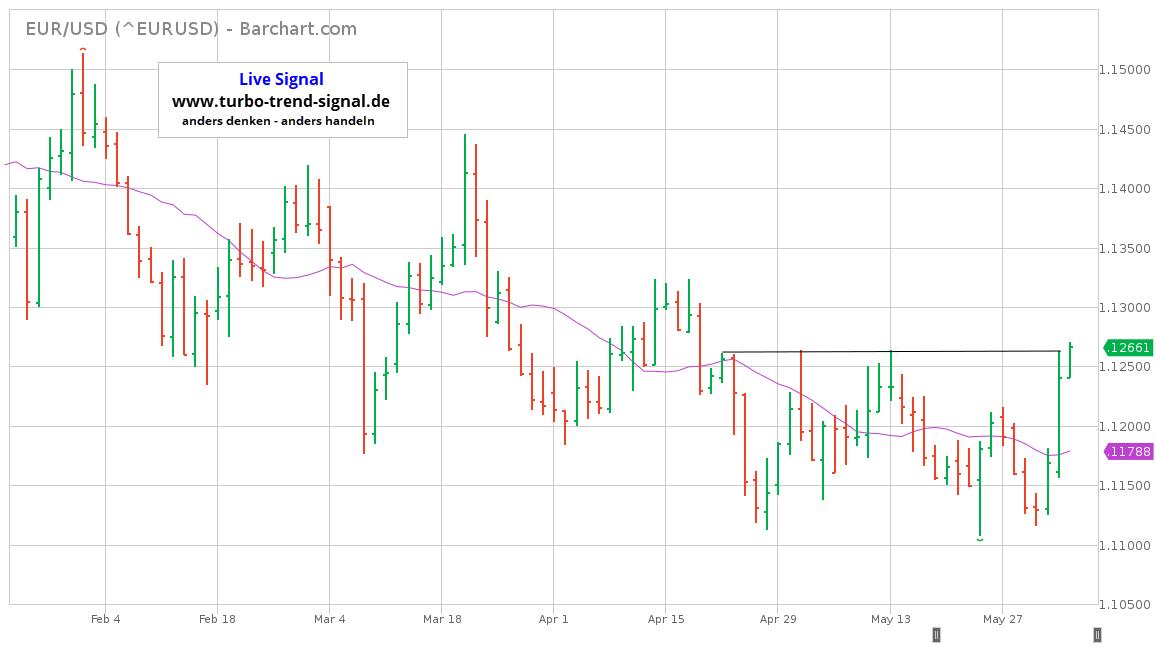 Turbo Trend Signal Live-Signal Short EUR/USD