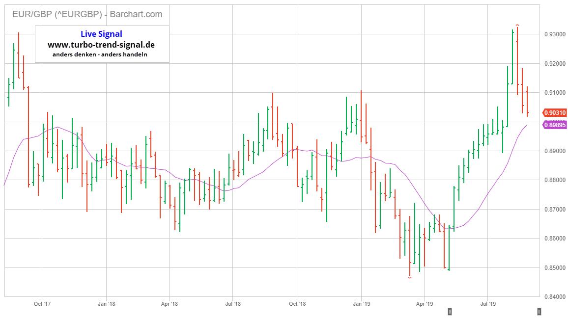 Turbo Trend Signal Live-Signal Long EUR/GBP