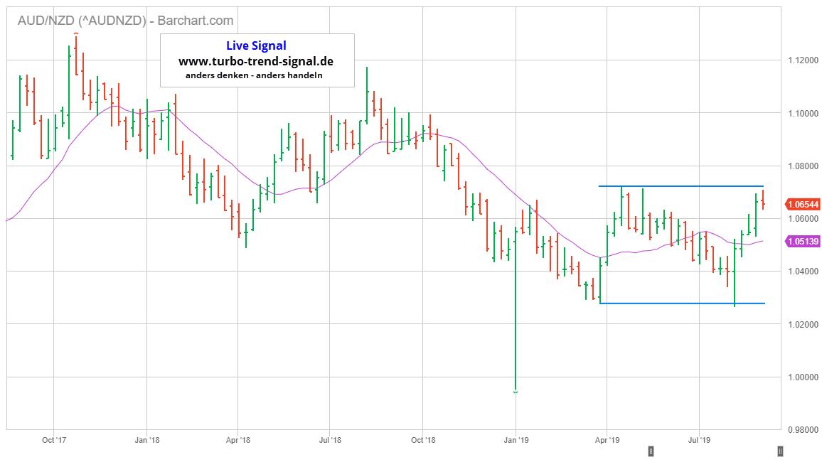 Turbo Trend Signal Live-Signal Short AUD/NZD