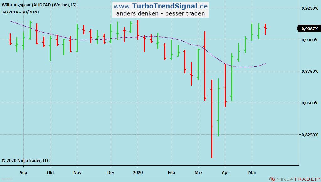 Turbo Trend Signal Gratis-Live-Signal SHORT AUS/CAD