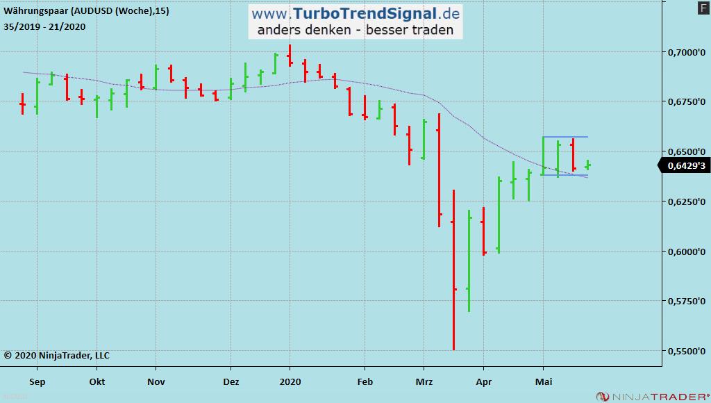 Turbo Trend Signal Live-Signal LONG AUD/USD