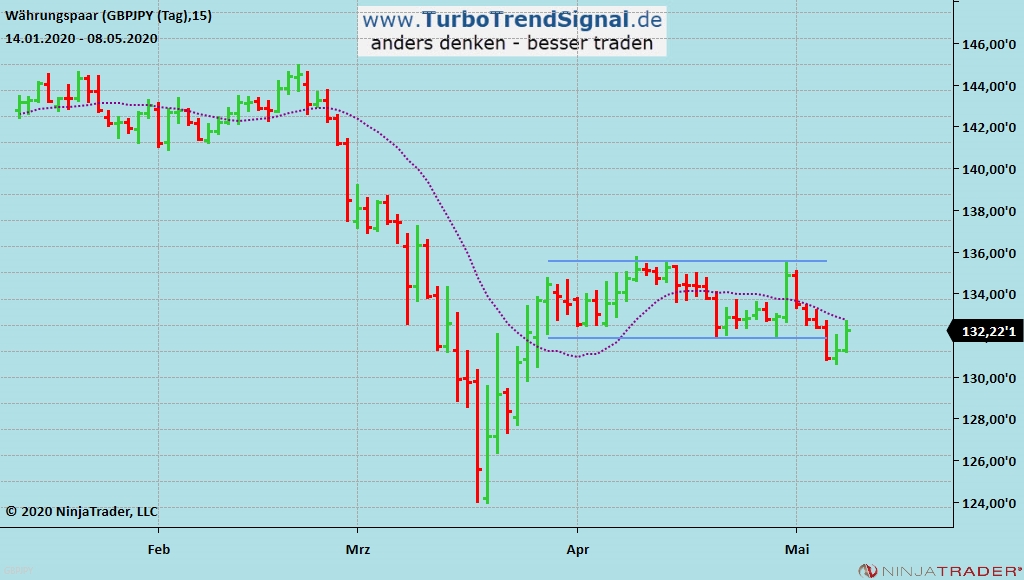Turbo Trend Signal Live-Signal SHORT GBP/JPY
