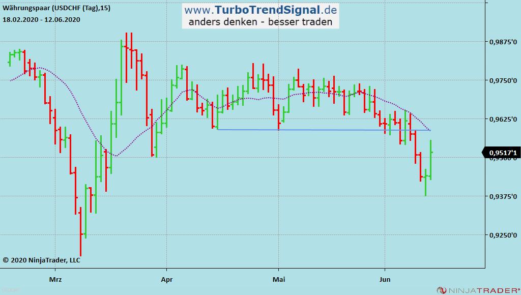 Turbo Trend Signal Live-Signal SHORT USD/CHF