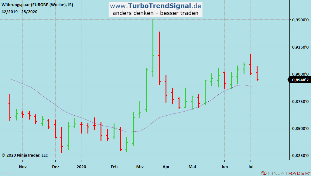 Turbo Trend Signal Live-Signal LONG EUR/GBP